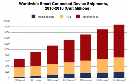 PC vs Tables vs Smartphones shipped units