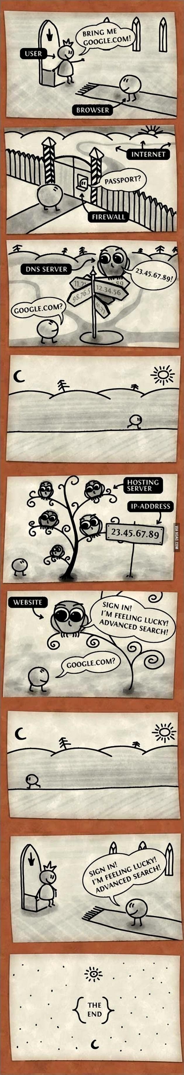 Como funciona la internet?