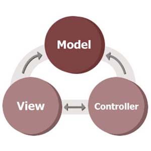 ¿Qué es MVC y por que los programadores de tu aplicación deberían estar ocupándolo?