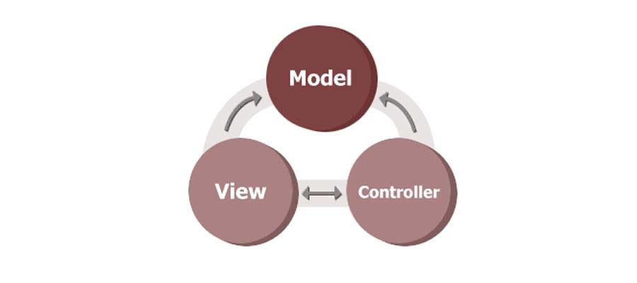 diagrama del modelo, vista y controlador
